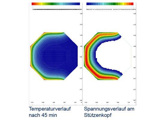 Balanstraße – Temperaturverlauf –Spannungsverlauf